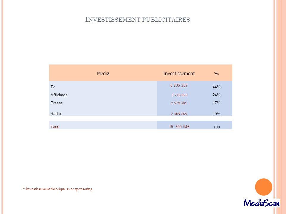 * Investissement théorique avec sponsoring MediaInvestissement% Tv 6 735 207 44% Affichage 3 715 693 24% Presse 2 579 381 17% Radio 2 369 265 15% Tota