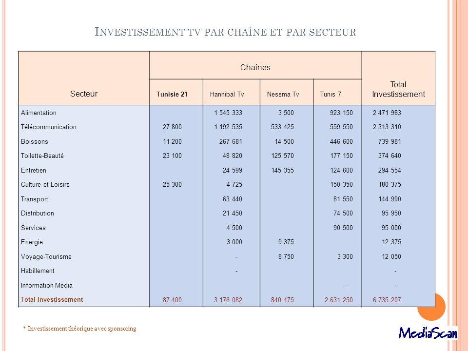 I NVESTISSEMENT TV PAR CHAÎNE ET PAR SECTEUR Secteur Chaînes Total Investissement Tunisie 21Hannibal TvNessma TvTunis 7 Alimentation 1 545 333 3 500 9