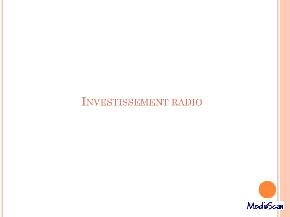 I NVESTISSEMENT RADIO