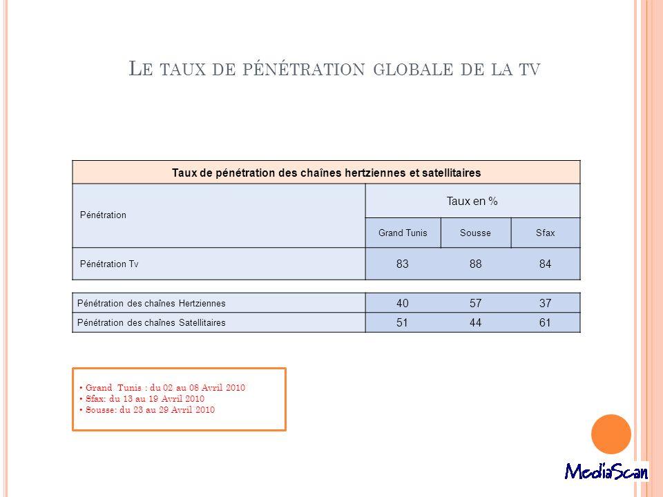 L E TAUX DE PÉNÉTRATION GLOBALE DE LA TV Taux de pénétration des chaînes hertziennes et satellitaires Pénétration Taux en % Grand TunisSousseSfax Péné