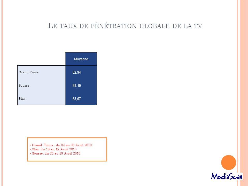 L E TAUX DE PÉNÉTRATION GLOBALE DE LA TV Moyenne Grand Tunis 82,94 Sousse 88,19 Sfax 83,67 Grand Tunis : du 02 au 08 Avril 2010 Sfax: du 13 au 19 Avri