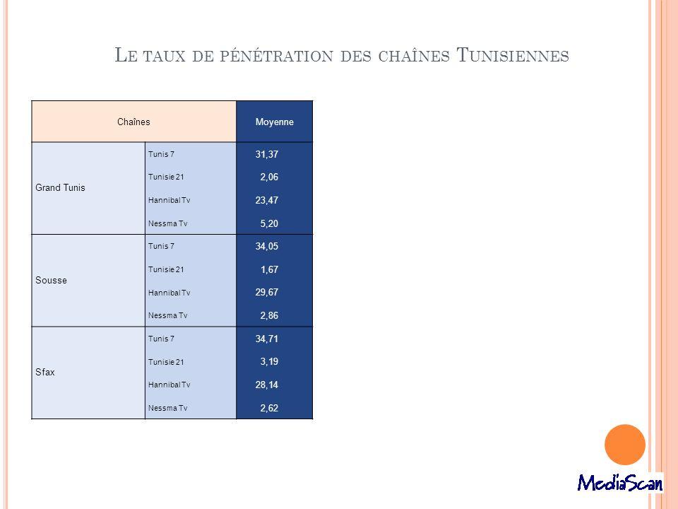 L E TAUX DE PÉNÉTRATION DES CHAÎNES T UNISIENNES ChaînesMoyenne Grand Tunis Tunis 7 31,37 Tunisie 21 2,06 Hannibal Tv 23,47 Nessma Tv 5,20 Sousse Tuni