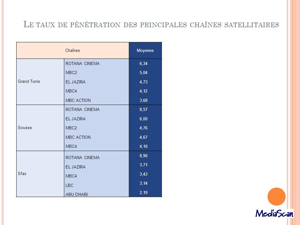 L E TAUX DE PÉNÉTRATION DES PRINCIPALES CHAÎNES SATELLITAIRES ChaînesMoyenne Grand Tunis ROTANA CINEMA 6,34 MBC2 5,04 EL JAZIRA 4,73 MBC4 4,12 MBC ACT