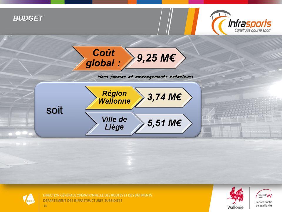 16 BUDGET Coût global : 9,25 M Hors foncier et aménagements extérieurs Région Wallonne 3,74 M Ville de Liège 5,51 Msoit