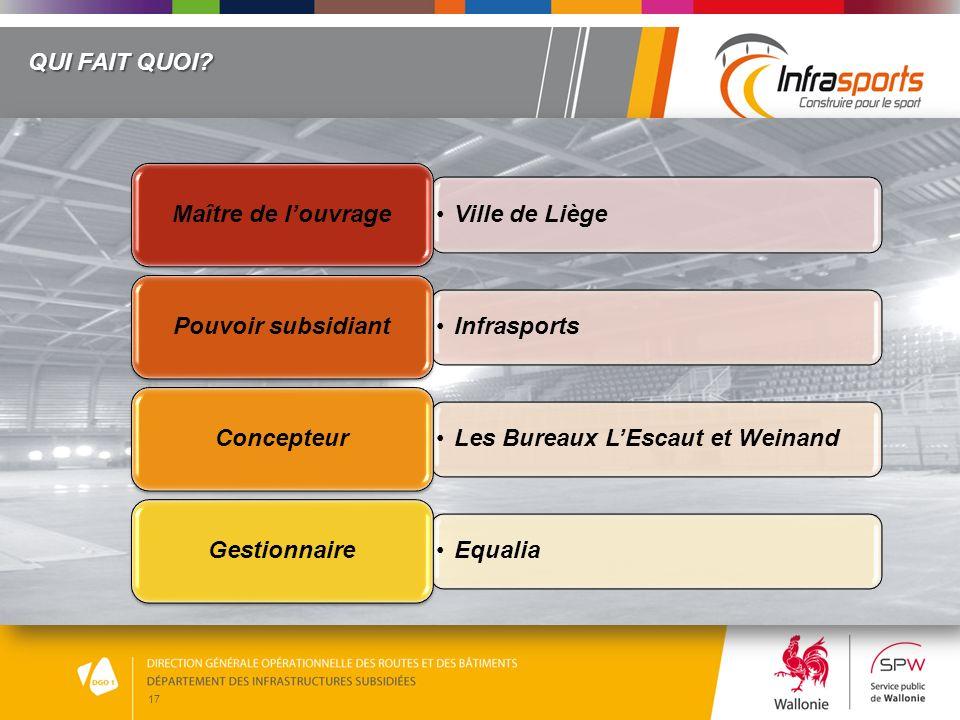 17 QUI FAIT QUOI? Ville de Liège Maître de louvrage Infrasports Pouvoir subsidiant Les Bureaux LEscaut et Weinand Concepteur Equalia Gestionnaire