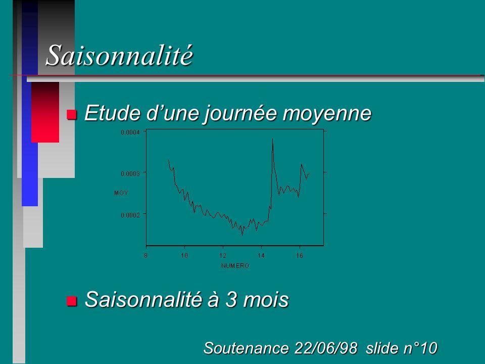 Saisonnalité n Etude dune journée moyenne n Saisonnalité à 3 mois Soutenance 22/06/98 slide n°10