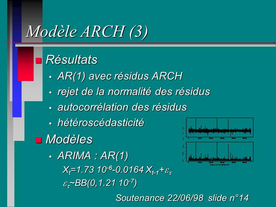 Modèle ARCH (3) n Résultats AR(1) avec résidus ARCH AR(1) avec résidus ARCH rejet de la normalité des résidus rejet de la normalité des résidus autoco