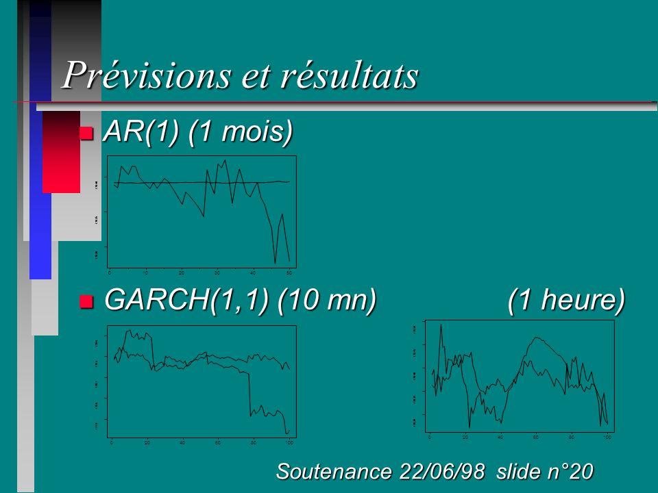 Prévisions et résultats n AR(1) (1 mois) n GARCH(1,1) (10 mn) (1 heure) Soutenance 22/06/98 slide n°20 01020304050 128.30 128.35 128.40 020406080100 1