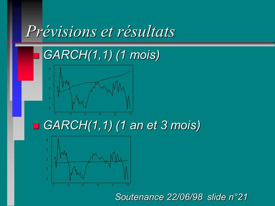 Prévisions et résultats n GARCH(1,1) (1 mois) n GARCH(1,1) (1 an et 3 mois) Soutenance 22/06/98 slide n°21 020406080100 128.30 128.35 128.40 128.45 12