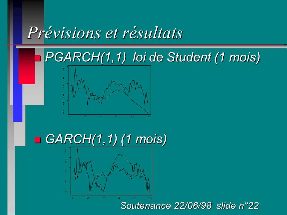 Prévisions et résultats n PGARCH(1,1) loi de Student (1 mois) n GARCH(1,1) (1 mois) Soutenance 22/06/98 slide n°22 020406080100 128.25 128.30 128.35 1