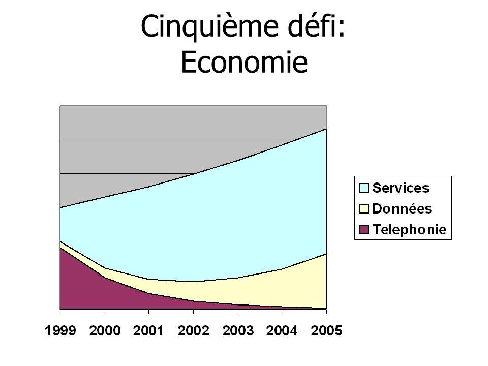 Cinquième défi: Economie