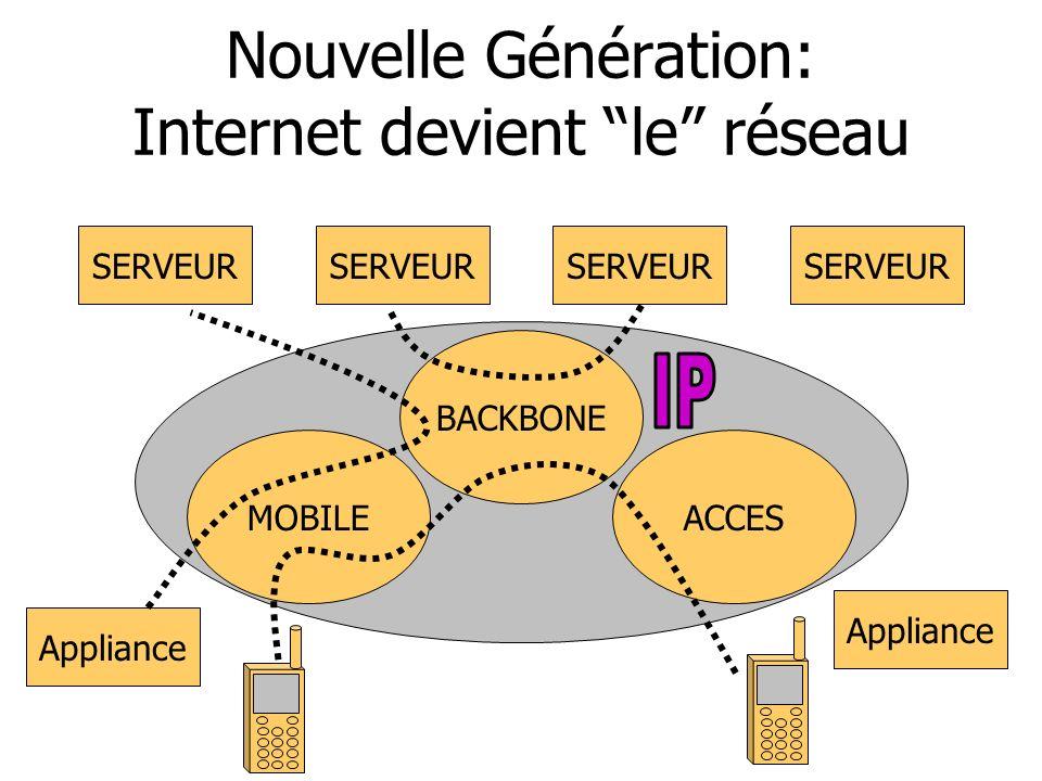 Nouvelle Génération: Internet devient le réseau SERVEUR BACKBONE ACCESMOBILE Appliance