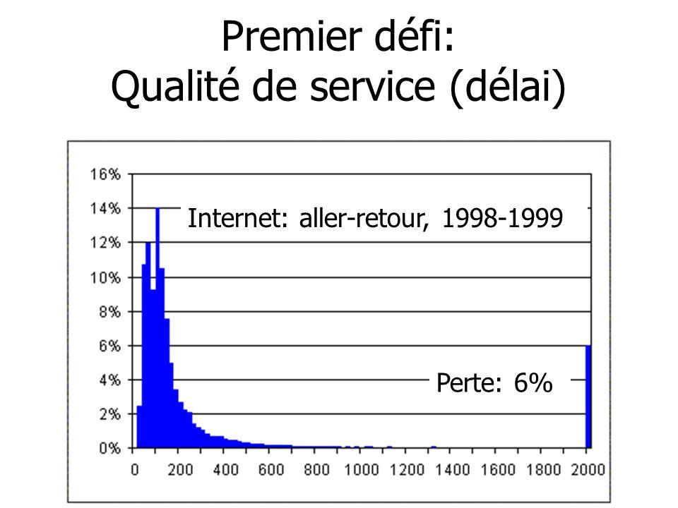 Premier défi: Qualité de service (délai) Internet: aller-retour, 1998-1999 Perte: 6%