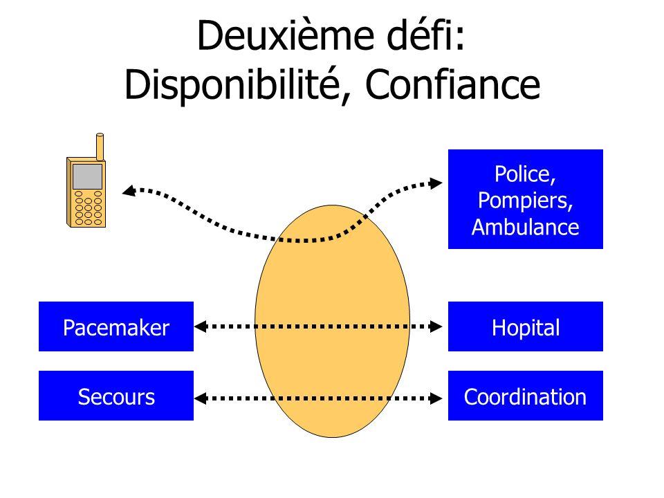 Deuxième défi: Disponibilité, Confiance Pacemaker Police, Pompiers, Ambulance Hopital SecoursCoordination