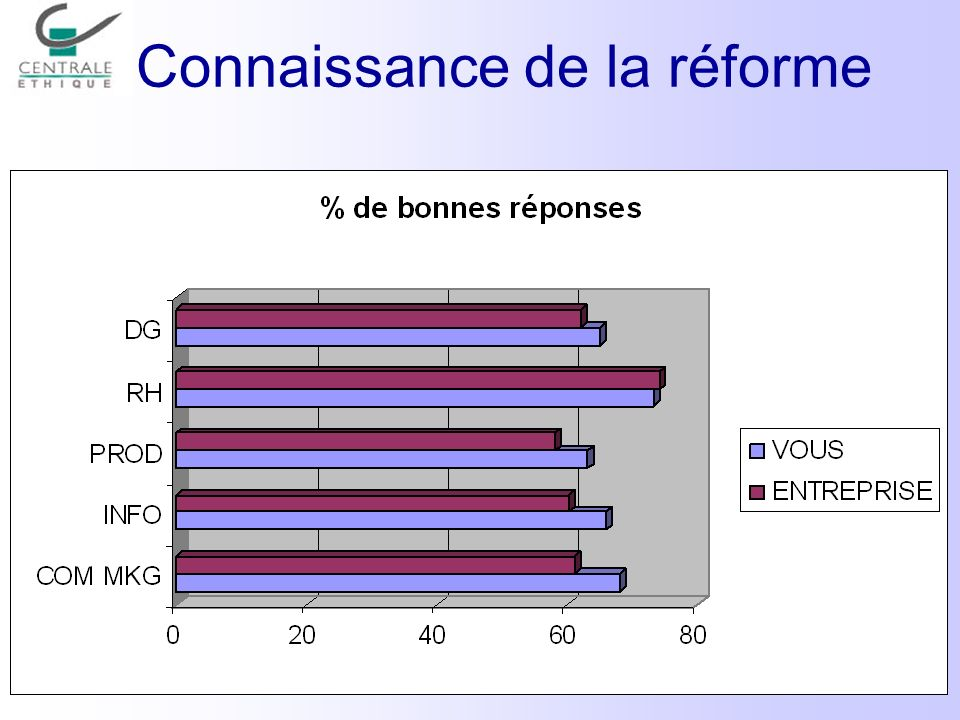 Perception formation / réforme