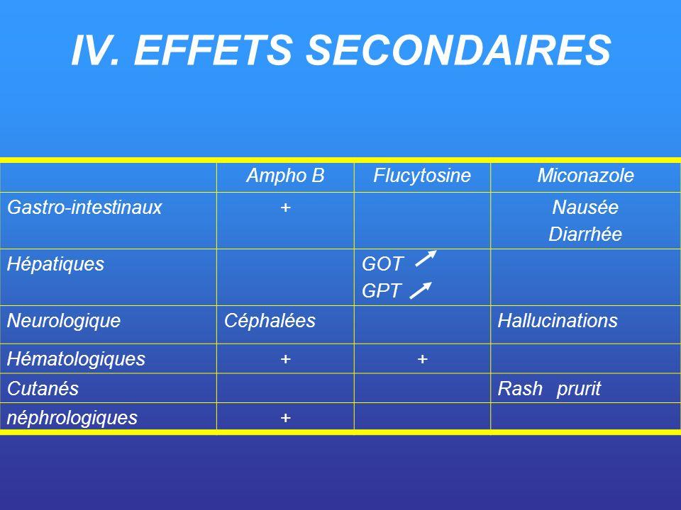 IV. EFFETS SECONDAIRES Ampho BFlucytosineMiconazole Gastro-intestinaux+Nausée Diarrhée HépatiquesGOT GPT NeurologiqueCéphaléesHallucinations Hématolog