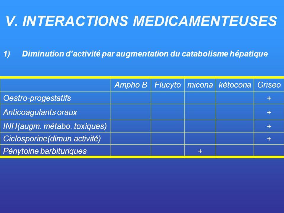 V. INTERACTIONS MEDICAMENTEUSES 1)Diminution dactivité par augmentation du catabolisme hépatique Ampho BFlucytomiconakétoconaGriseo Oestro-progestatif