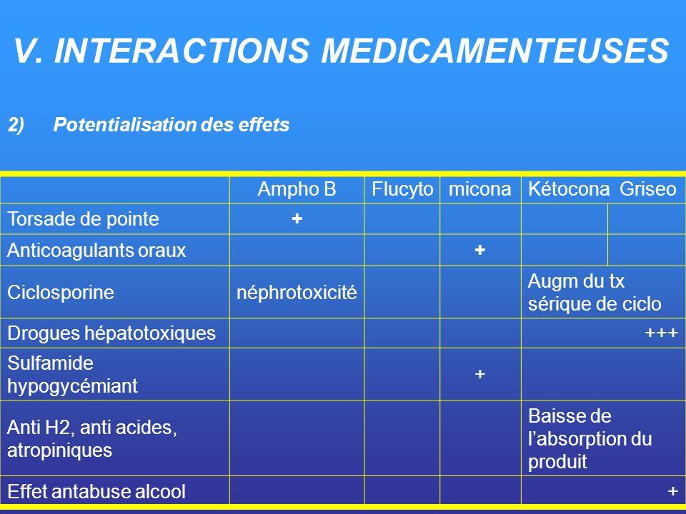2)Potentialisation des effets Ampho BFlucytomiconaKétocona Griseo Torsade de pointe+ Anticoagulants oraux+ Ciclosporinenéphrotoxicité Augm du tx sériq