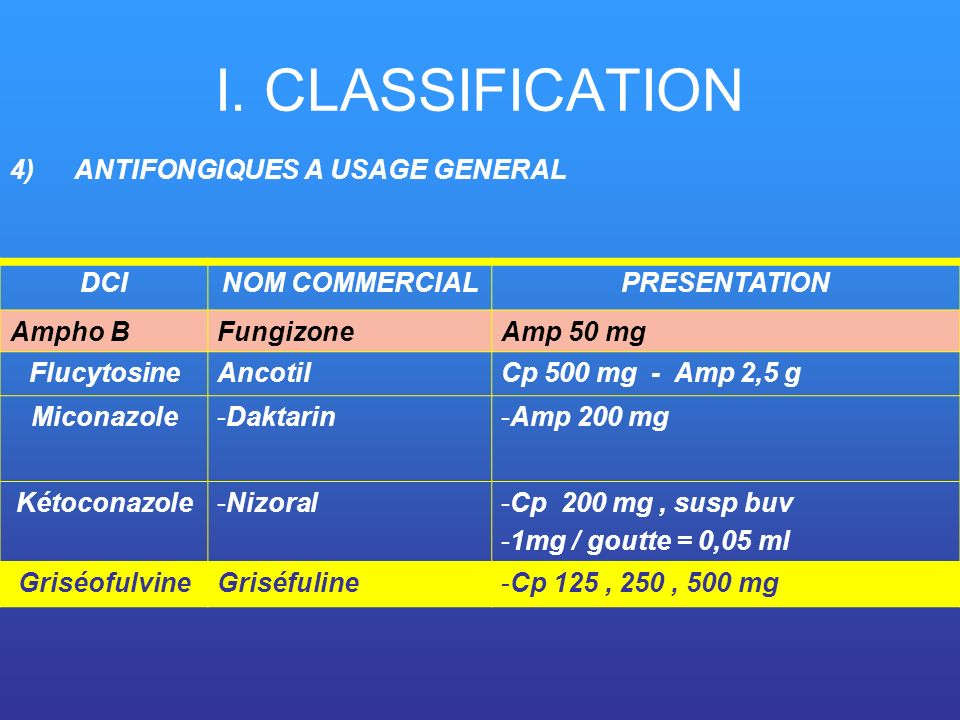 I. CLASSIFICATION 4)ANTIFONGIQUES A USAGE GENERAL DCINOM COMMERCIALPRESENTATION Ampho BFungizoneAmp 50 mg FlucytosineAncotilCp 500 mg - Amp 2,5 g Mico