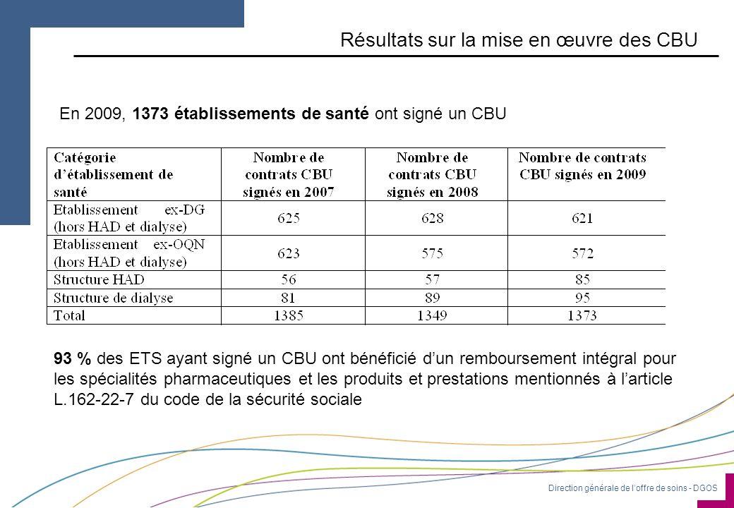 Direction générale de loffre de soins - DGOS Résultats sur la mise en œuvre des CBU En 2009, 1373 établissements de santé ont signé un CBU 93 % des ET