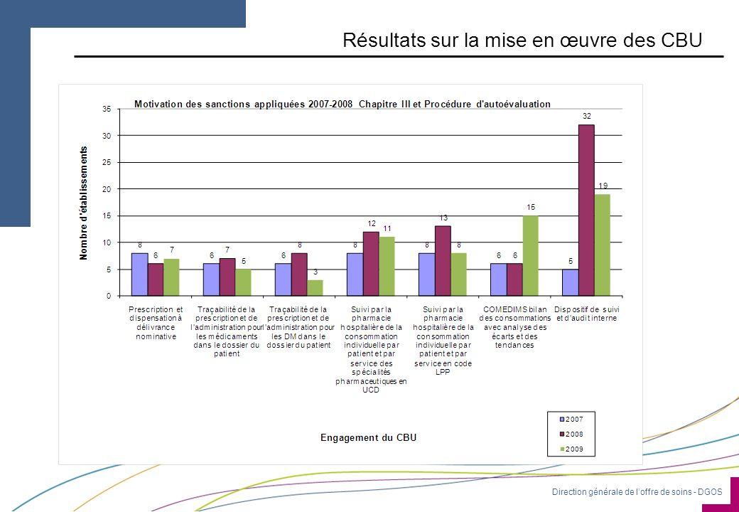 Direction générale de loffre de soins - DGOS Résultats sur la mise en œuvre des CBU