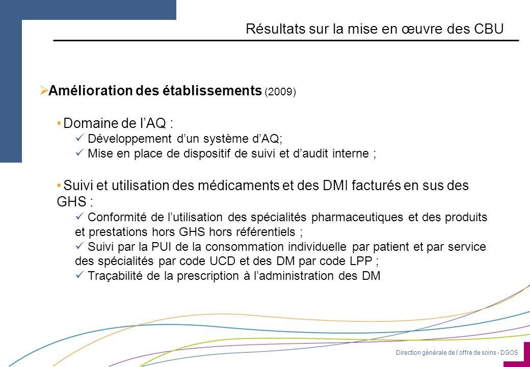 Direction générale de loffre de soins - DGOS Résultats sur la mise en œuvre des CBU Amélioration des établissements (2009) Domaine de lAQ : Développem