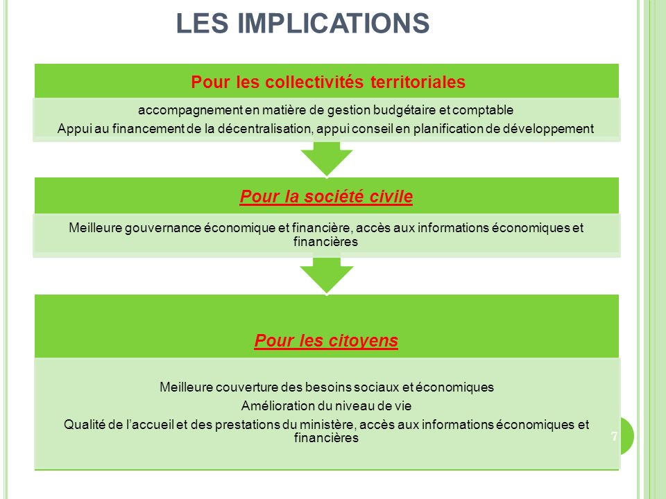 LES IMPLICATIONS Pour les citoyens Meilleure couverture des besoins sociaux et économiques Amélioration du niveau de vie Qualité de laccueil et des pr