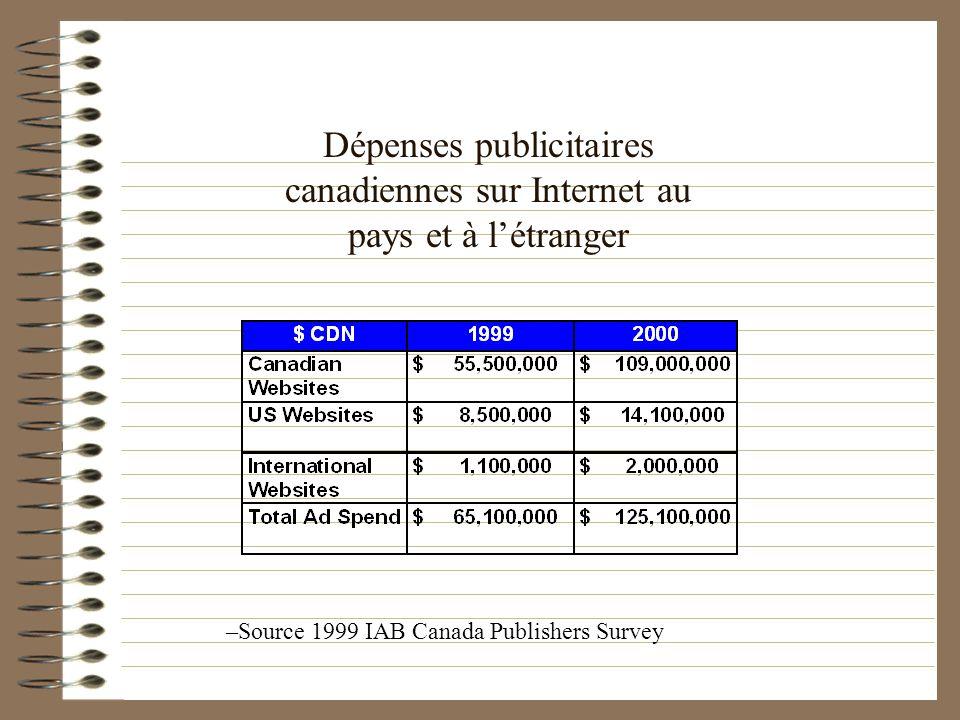 Dépenses publicitaires canadiennes sur Internet au pays et à létranger –Source 1999 IAB Canada Publishers Survey