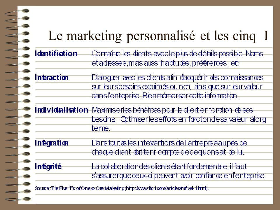 Le marketing personnalisé et les cinq I