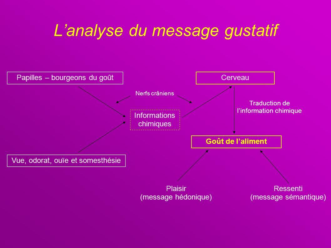 Lanalyse du message gustatif Papilles – bourgeons du goût Informations chimiques Cerveau Goût de laliment Plaisir (message hédonique) Ressenti (messag