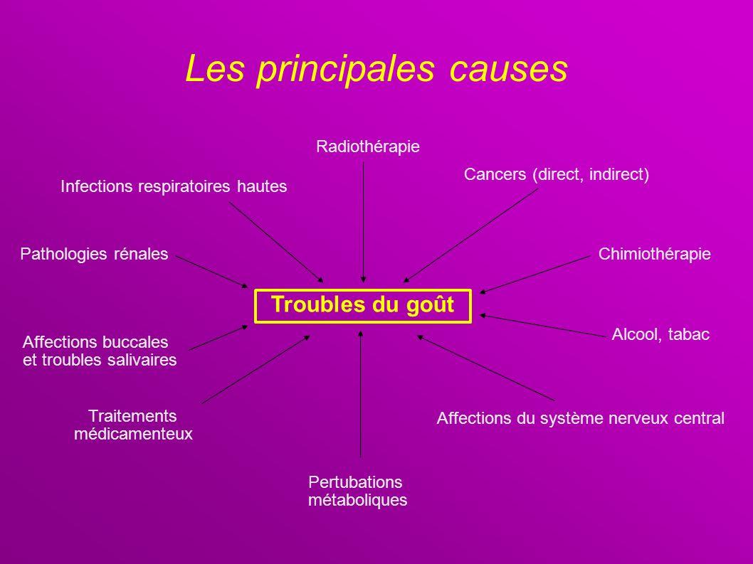 Les principales causes Troubles du goût Infections respiratoires hautes Affections buccales et troubles salivaires Pertubations métaboliques Radiothér