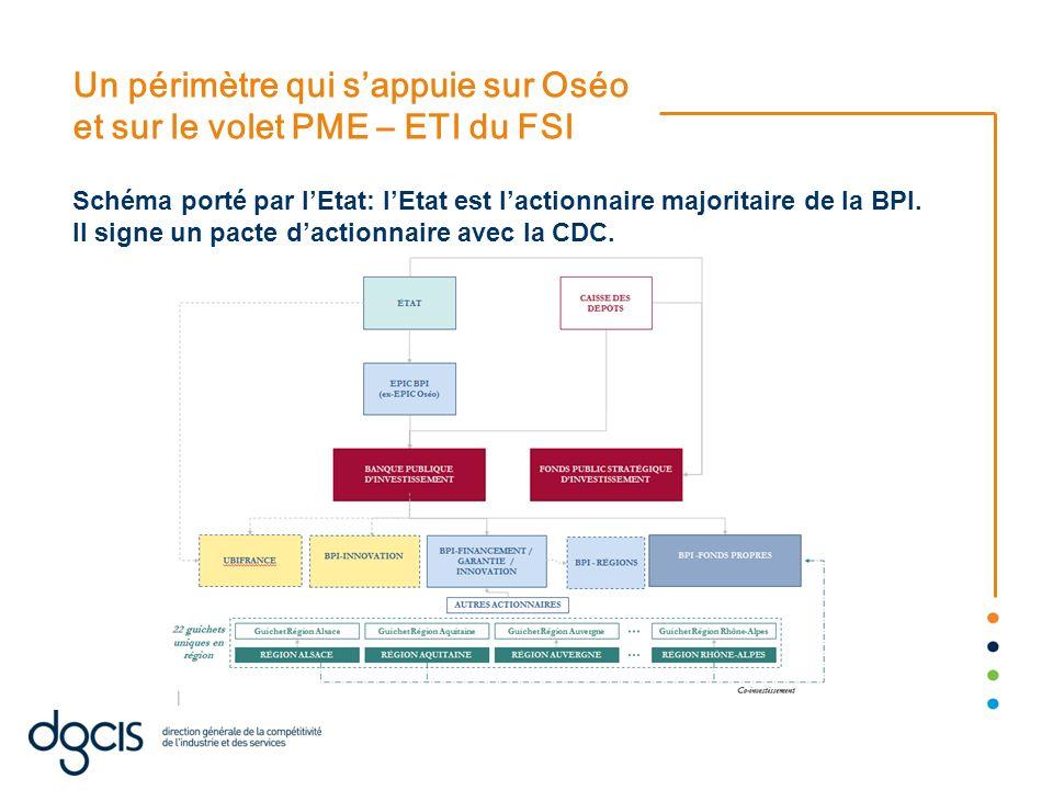Un périmètre qui sappuie sur Oséo et sur le volet PME – ETI du FSI Schéma porté par lEtat: lEtat est lactionnaire majoritaire de la BPI. Il signe un p