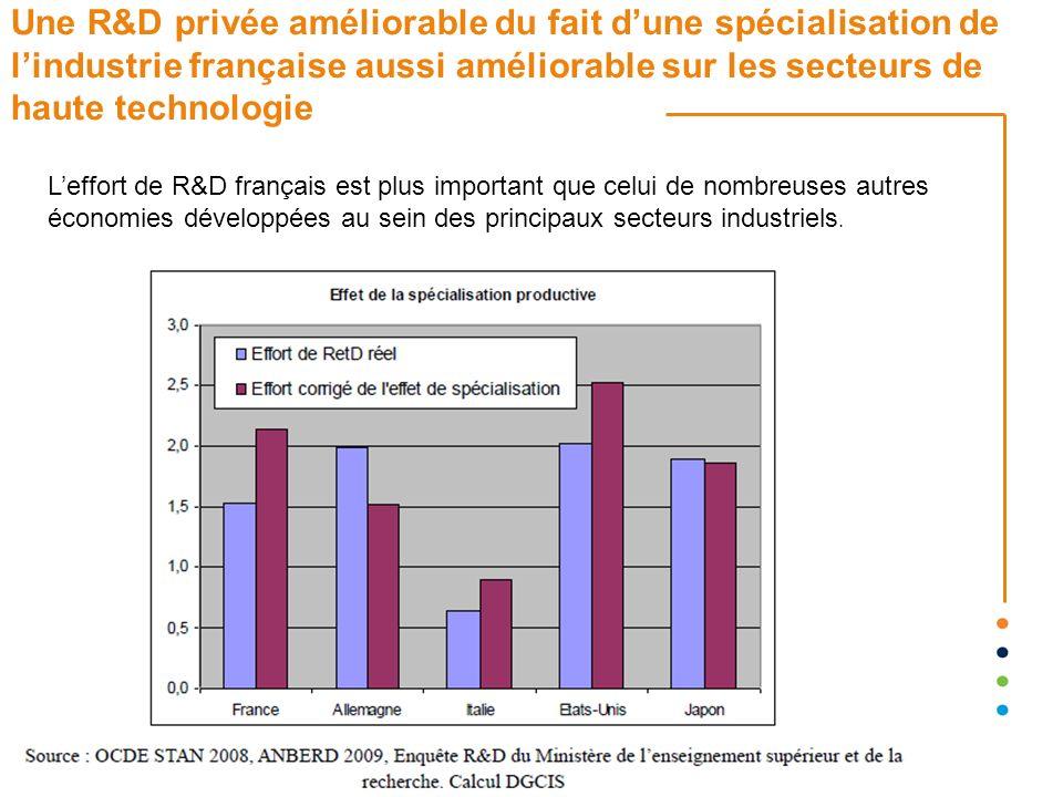 Une R&D privée améliorable du fait dune spécialisation de lindustrie française aussi améliorable sur les secteurs de haute technologie Leffort de R&D