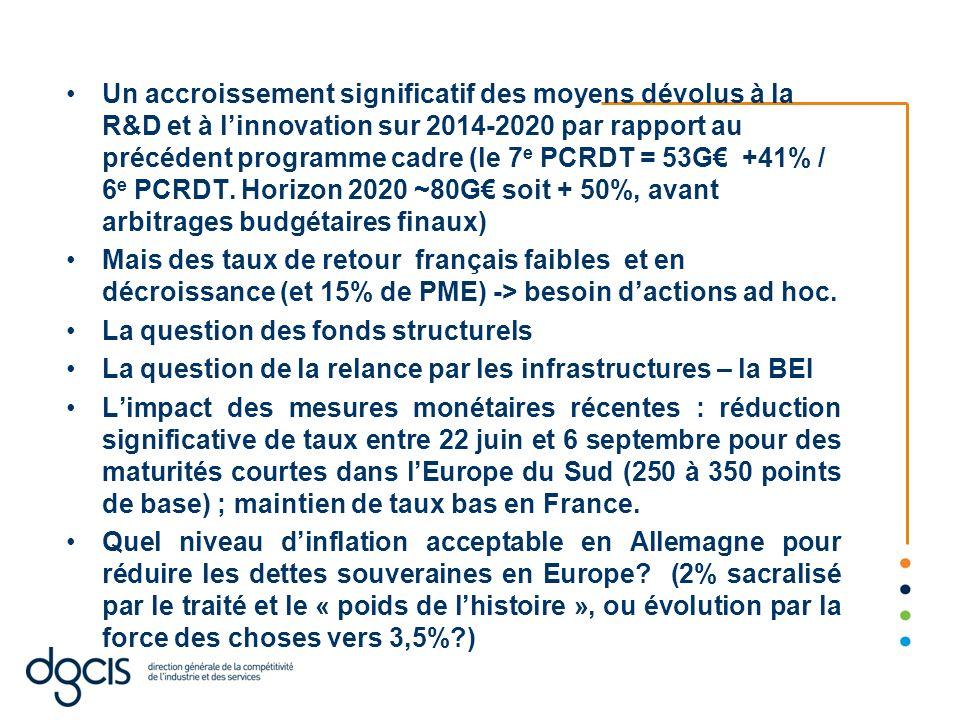 Un accroissement significatif des moyens dévolus à la R&D et à linnovation sur 2014-2020 par rapport au précédent programme cadre (le 7 e PCRDT = 53G