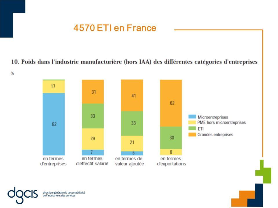 4570 ETI en France Dans les biens intermédiaires, comme dans les biens de consommation, les ETI emploient près de 40 % des salariés