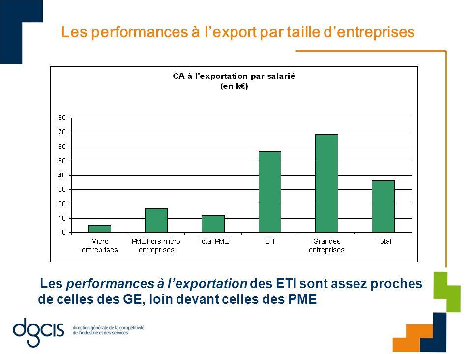 Les performances à lexport par taille dentreprises Les performances à lexportation des ETI sont assez proches de celles des GE, loin devant celles des