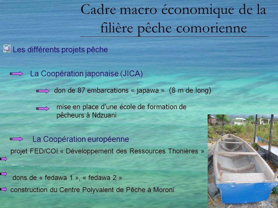 Cadre macro économique de la filière pêche comorienne Les différents projets pêche La Coopération japonaise (JICA) La Coopération européenne mise en p
