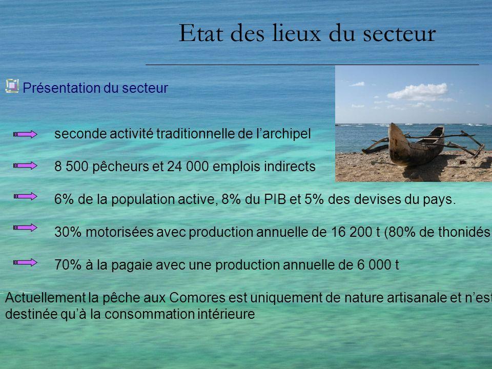 Etat des lieux du secteur Présentation du secteur seconde activité traditionnelle de larchipel 8 500 pêcheurs et 24 000 emplois indirects 6% de la pop