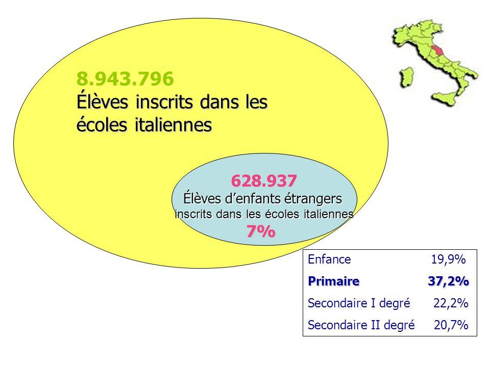 628.937 Élèves denfants étrangers inscrits dans les écoles italiennes 7% 8.943.796 Élèves inscrits dans les écoles italiennes Enfance 19,9% Primaire 3