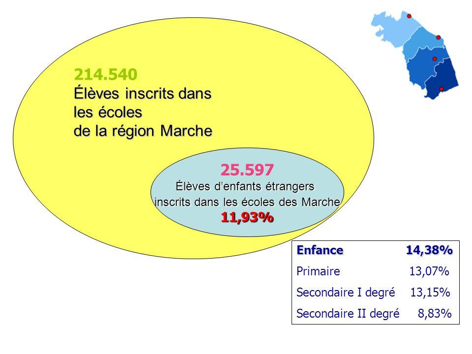 25.597 Élèves denfants étrangers inscrits dans les écoles des Marche 11,93% 214.540 Élèves inscrits dans les écoles de la région Marche Enfance 14,38%