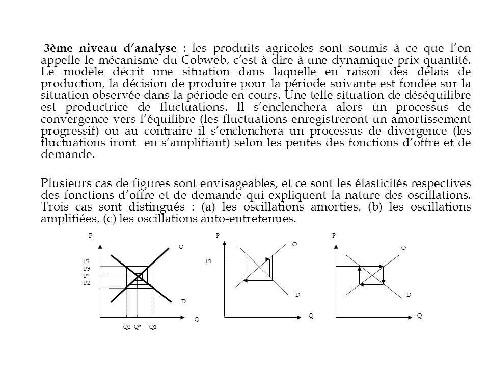 P1 P3 P* P2 Q2 Q* Q1 O D Q P P1 P QQ P O O DD 3ème niveau danalyse : les produits agricoles sont soumis à ce que lon appelle le mécanisme du Cobweb, c