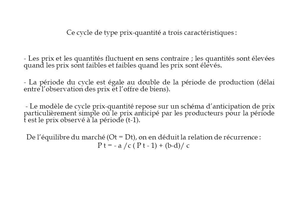 Ce cycle de type prix-quantité a trois caractéristiques : - Les prix et les quantités fluctuent en sens contraire ; les quantités sont élevées quand l
