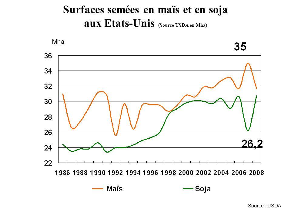 Surfaces semées en maïs et en soja aux Etats-Unis (Source USDA en Mha) Source : USDA