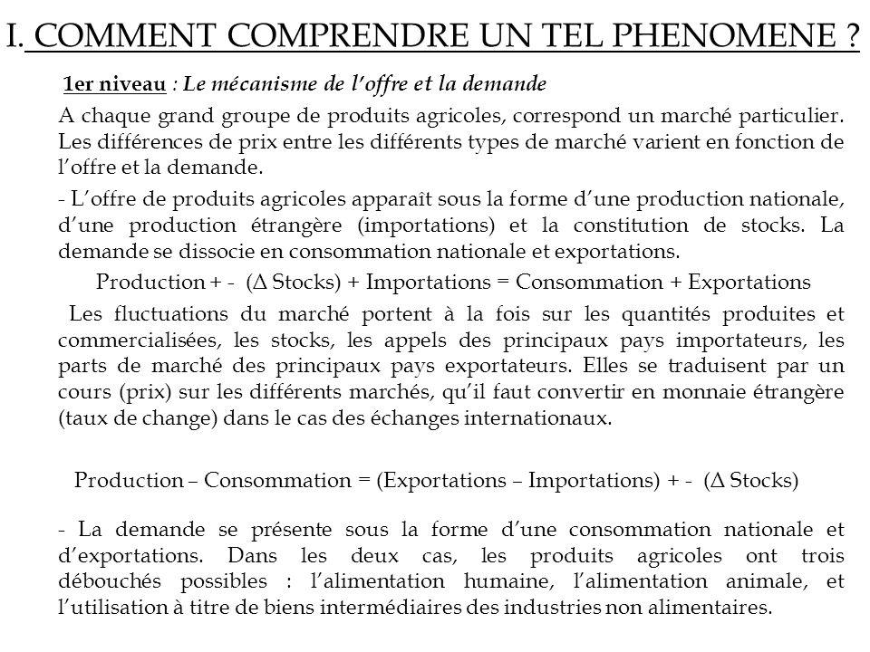 I. COMMENT COMPRENDRE UN TEL PHENOMENE ? 1er niveau : Le mécanisme de loffre et la demande A chaque grand groupe de produits agricoles, correspond un