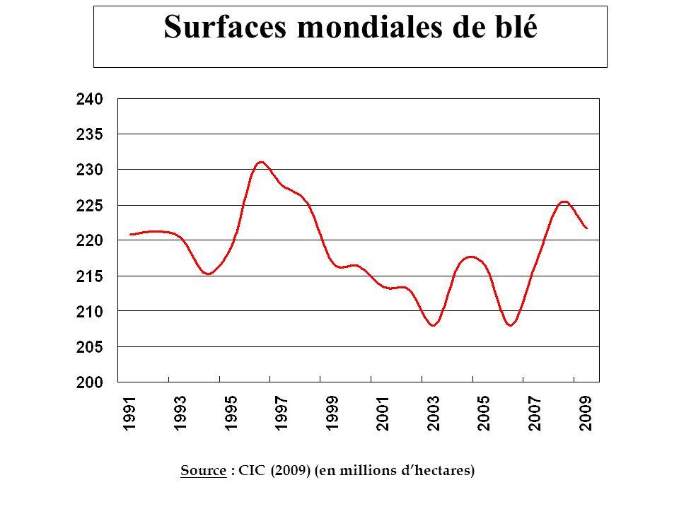 Surfaces mondiales de blé Source : CIC (2009) (en millions dhectares)