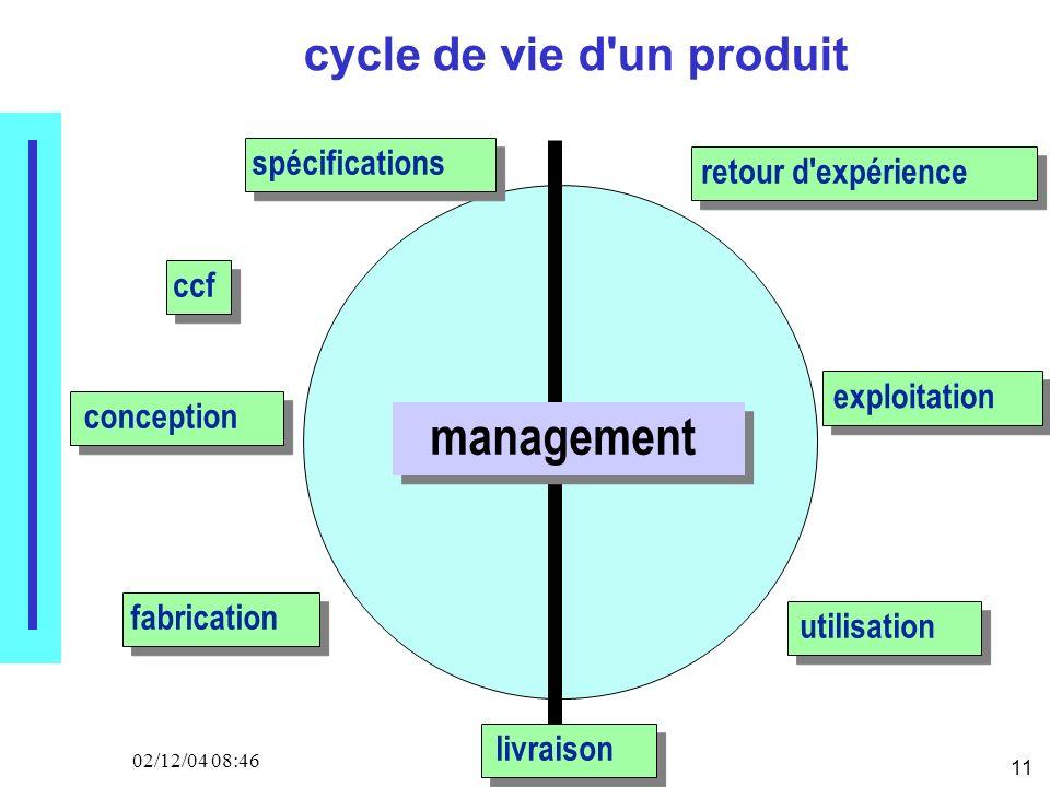 11 02/12/04 08:46 cycle de vie d'un produit management spécifications conception fabrication livraison utilisation exploitation retour d'expérience cc