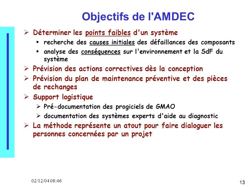 13 02/12/04 08:46 Objectifs de l'AMDEC Déterminer les points faibles d'un système recherche des causes initiales des défaillances des composants analy