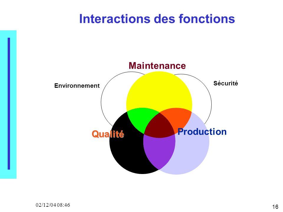 16 02/12/04 08:46 Interactions des fonctions Maintenance Production Qualité Sécurité Environnement