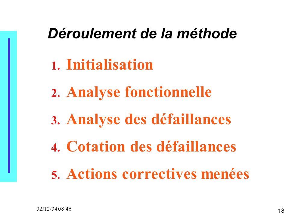 18 02/12/04 08:46 Déroulement de la méthode 1. Initialisation 2. Analyse fonctionnelle 3. Analyse des défaillances 4. Cotation des défaillances 5. Act