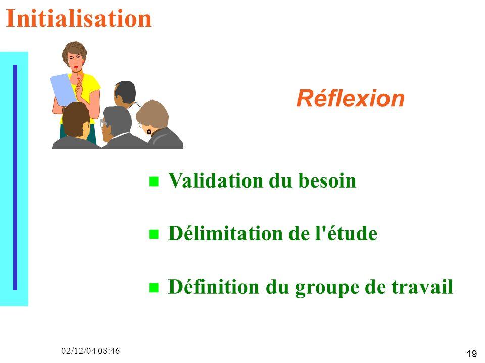 19 02/12/04 08:46 Validation du besoin Délimitation de l'étude Définition du groupe de travail Réflexion Initialisation